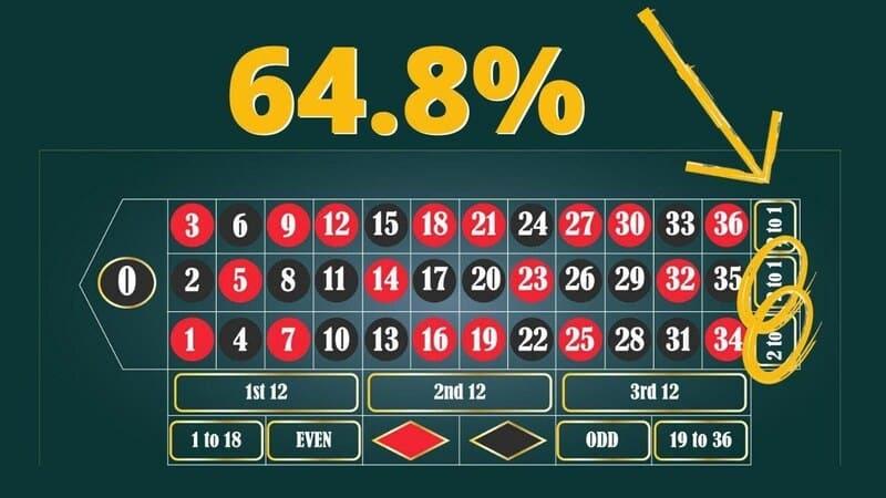 Strategi för roulette